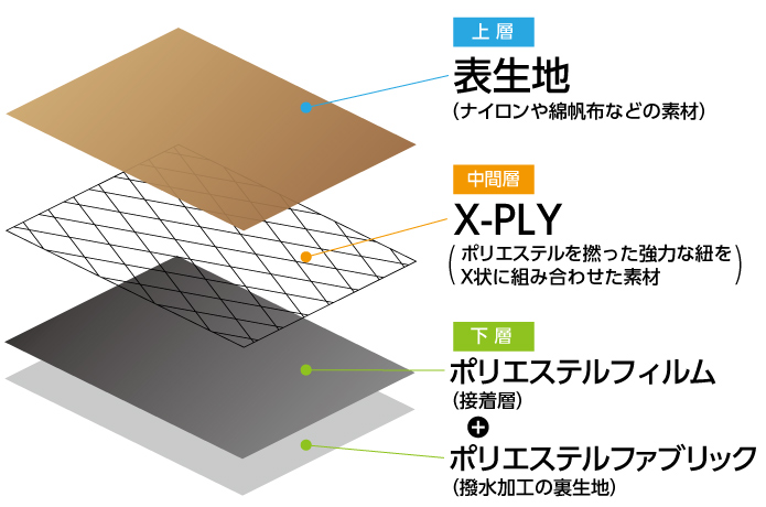 X-PACの構造