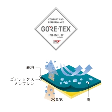 GORE-TEX INFINIUM WINDSTOPPER FABRIC